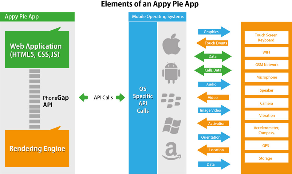 What are elements of an Appy Pie App Engine