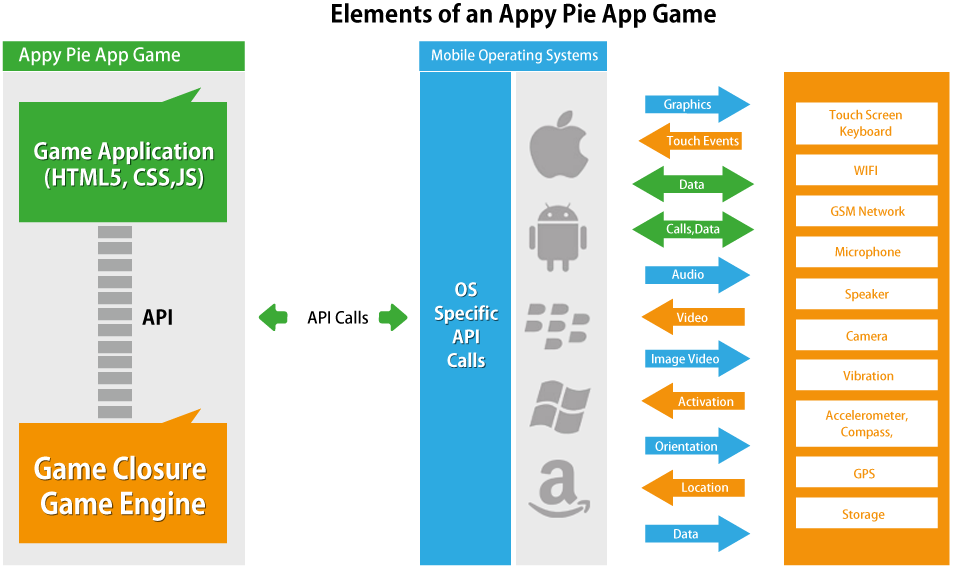 What are elements of Appy Pie's Game Engine?
